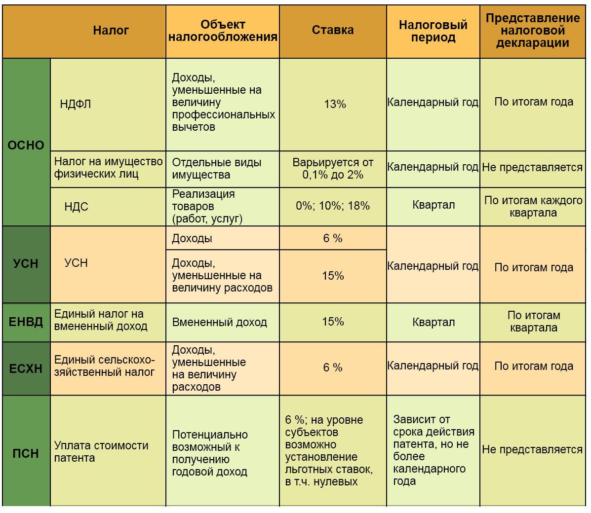 мфц подача документов на регистрацию ооо