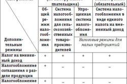 Изображение - Сроки сдачи отчетности для ип на енвд sovmeshenie-250x166
