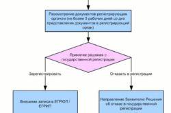 Изображение - Как осуществить постановку на учет ип в налоговой steps-250x166
