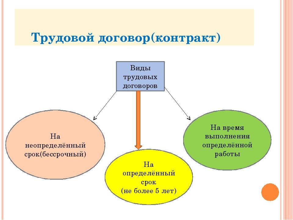 Виды договора трудового сзи 6 получить Панфиловская