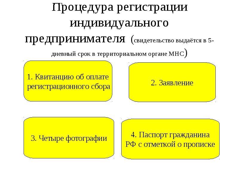 Регистрация ип инвалид ип госпошлина за регистрацию в ногинске