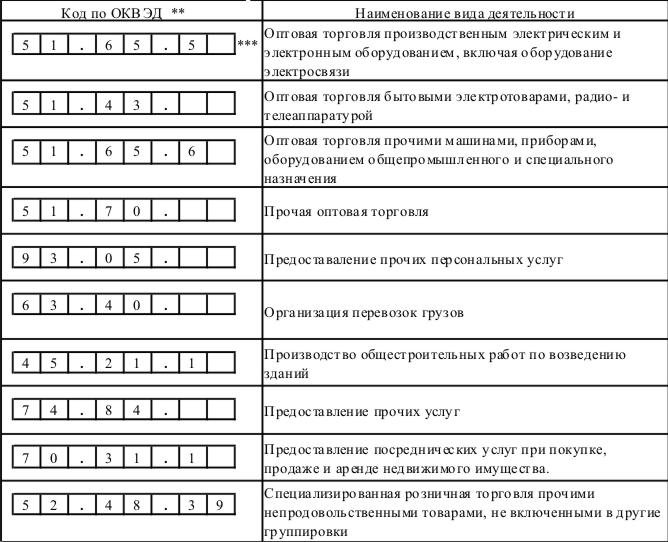 Коды ОКВЭД на 2018 год с расшифровкой