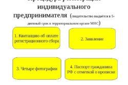 Процедура регистрации ИП