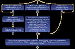 Изображение - Инструкции о том, как перевести ооо в ип zakrytie-ooo-250x166
